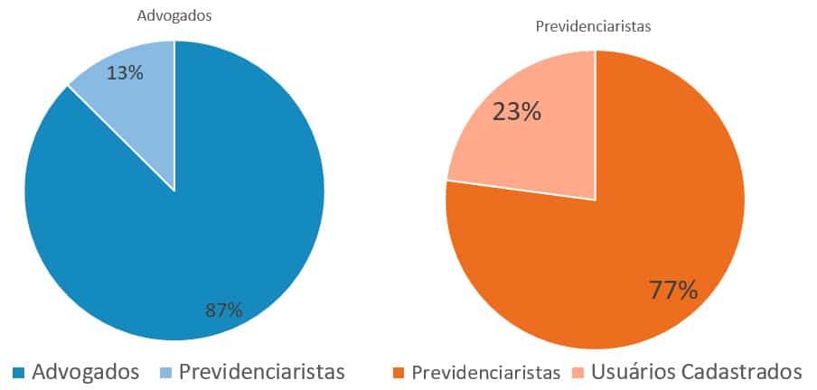 23% dos advogados previdenciaristas atuantes hoje no Brasil, estão cadastrados no Prev.