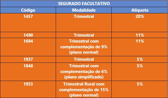 Recolhimento de contribuições trimestrais ao INSS: entenda as vantagens