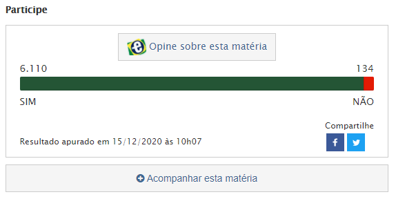 97% das pessoas apoiam do PL do 14º salário