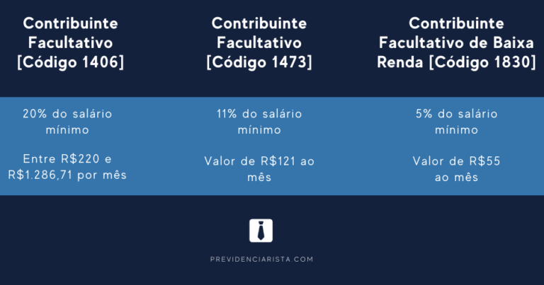 Veja quanto os autônomos e MEIs vão pagar de contribuição ao INSS em 2021