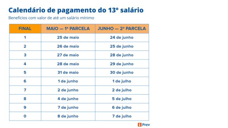 Calendário de pagamento do 13º salário