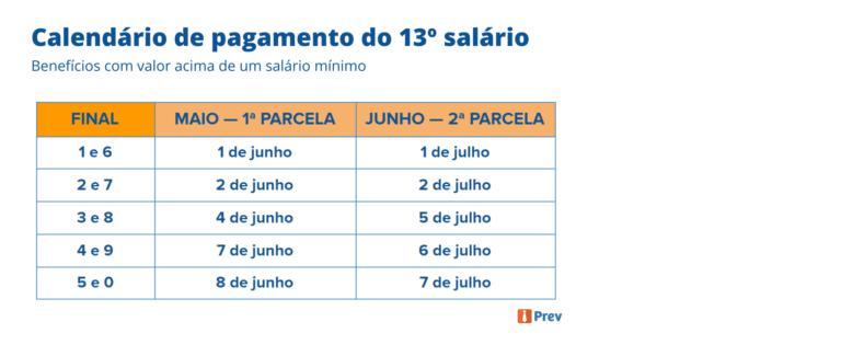 13º Salário: Divulgado calendário de pagamento das parcelas