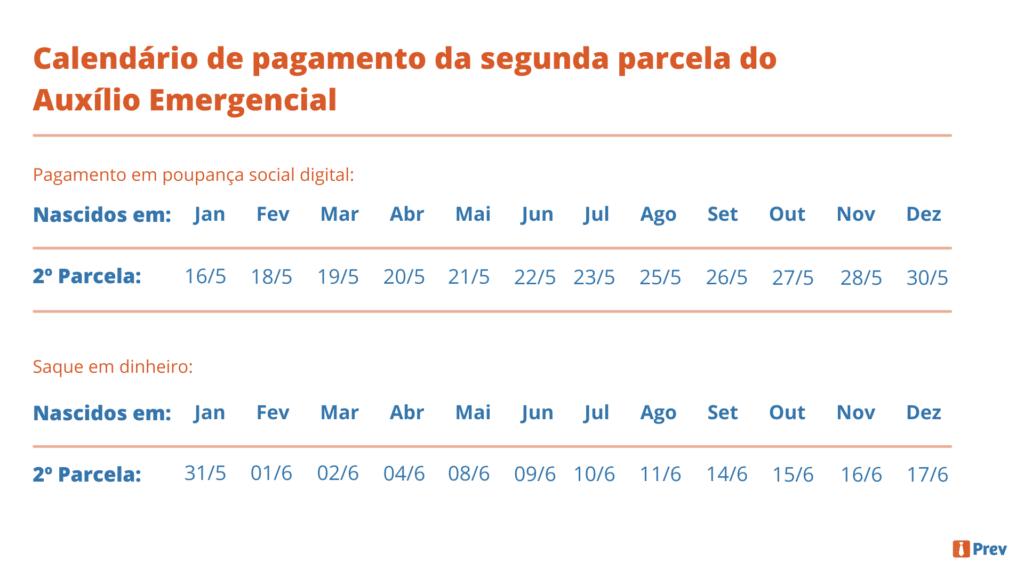 Calendário de pagamento da segunda parcela do Auxílio Emergencial