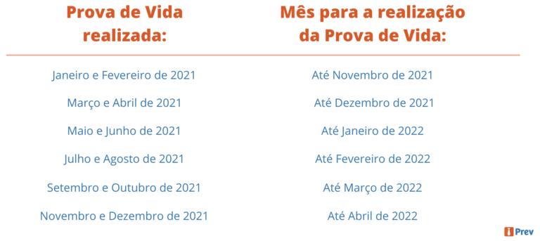 PROVA DE VIDA: INSS amplia o calendário até 2022